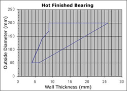 Hot Finished Bearing