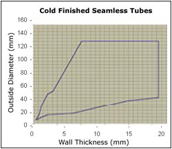 Cold Finished Seamless Tubes